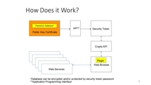 A METHOD TO ADD PASSWORD DATABASE CAPABILITY TO HARDWARE AND SOFTWARE SECURITY MODULES